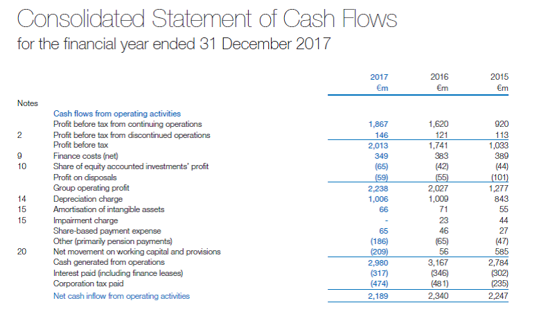 Consolidated Statement Of Cash Flows (extract)