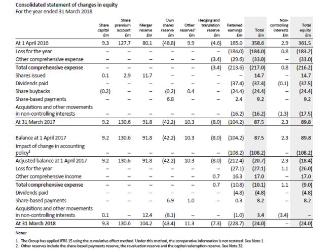 ifrs 15 adopted  paras c3 b  c8  cumulative adjustment